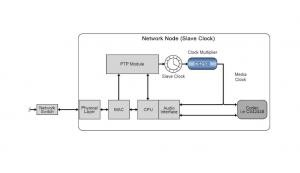 The CS2100 for Ethernet AVB Networks