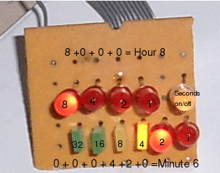 Multi Function Led Display