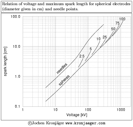 Measuring high voltages by spark length