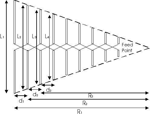 Log Periodic Antenna Design