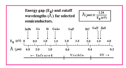 Semiconductor One Source