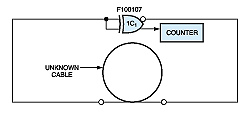 Ring oscillator measures cable length