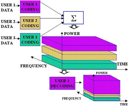 CDMA Overview