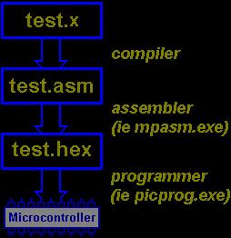 P2C Pascal-compiler