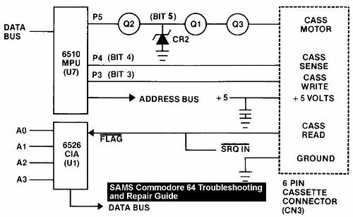 C64 schematics