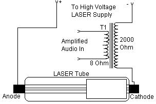 LASER Transmitter and Receiver