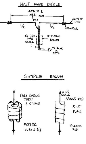 Simple dipole antenna for 88-108 MHz FM Reception