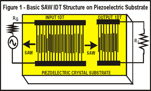 Understanding Surface Acoustic Wave (SAW) Devices