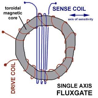 A Simple Fluxgate Sensor