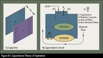 RF/Capacitance Level Instrumentation