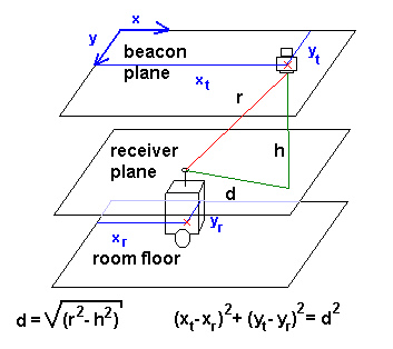 Infrared / Ultrasonic beacon