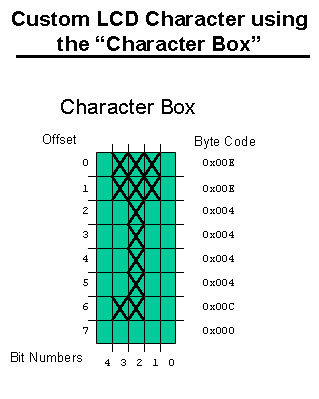 Using an LCD User Defined Character Generator for Graphics Animation