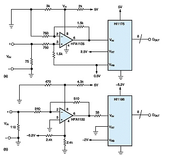 Limiting Amplifier Makes efficient A / D Converter Driver