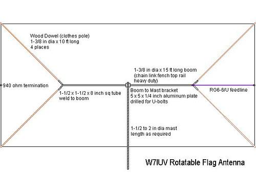 Comparison of Kiwa and Quantum loops