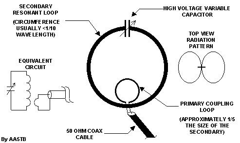 Small Transmitting Loop Antennas
