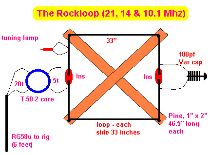 A Compact RockLoop Antenna for 10.1, 14 & 21 Mhz Bands