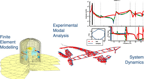 Structural Dynamics Toolbox