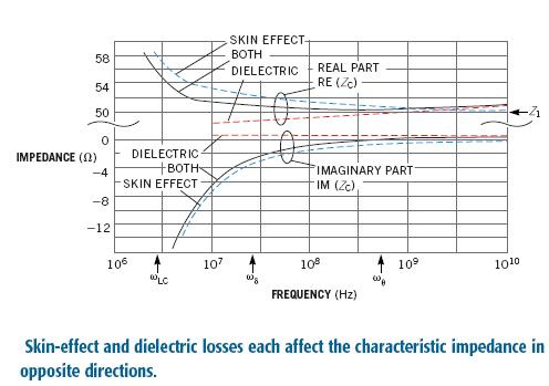 Characteristic impedance of lossy line