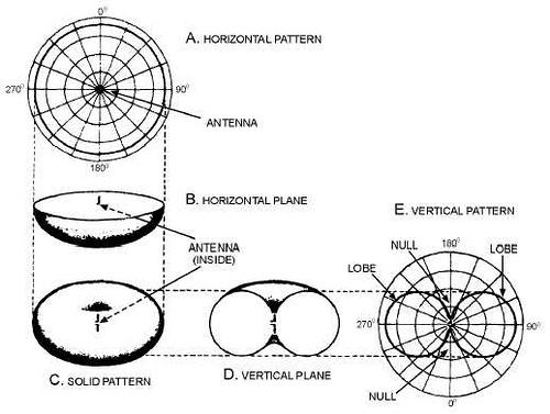 The Half Wave Dipole or Hertz Antenna