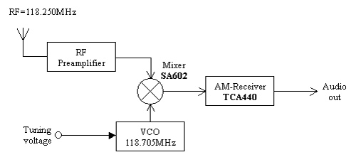 AM-Receiver for Aircraft communication