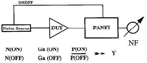 Automatic noise figure measurement