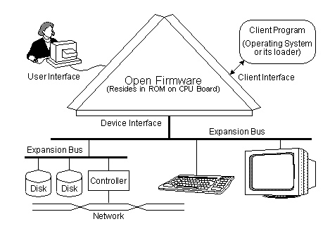 What is Open Firmware?