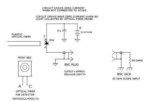 Broadaband 50 Mhz optical fiber receiver