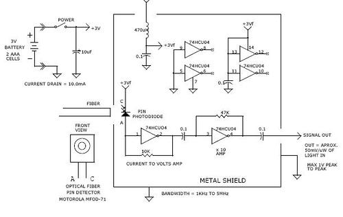 Broadband 5 MHz optical fiber receiver