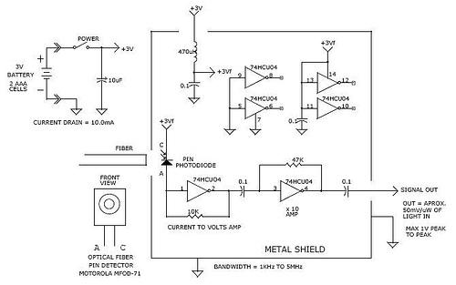 Broad band 5mhz optical fiber receiver