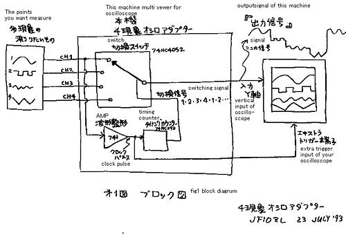 Multi viewer for single oscilloscope
