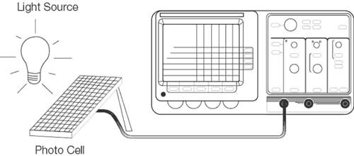 XYZ's of Analog and Digital Oscilloscopes