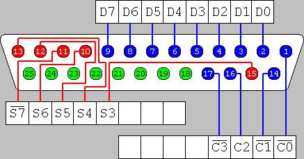 Interfacing to the IBM-PC Parallel Printer Port