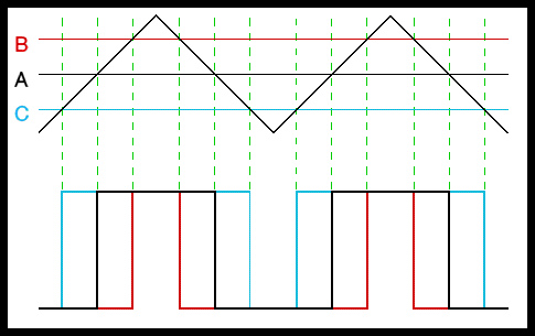 How Pulse Width Modulation works