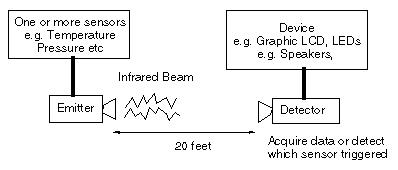 Long Range Infrared Remote