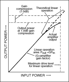 The Quest for the Ideal RF Amplifier