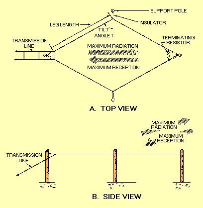 Basic rhombic antenna