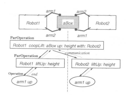 Mobile Multi-Robot Cooperative Systems