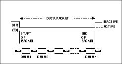 RS-232C handshake lines transfer data frames