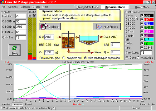 Wastewater simulation software
