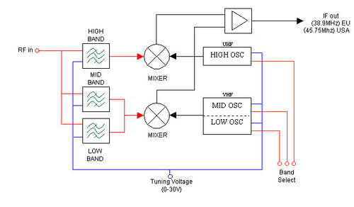 VCR and TV-tuners