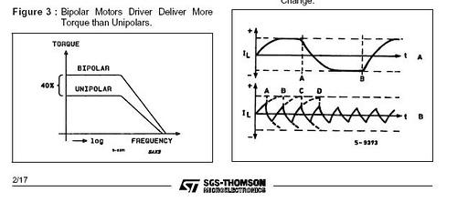Stepper Motor Driving