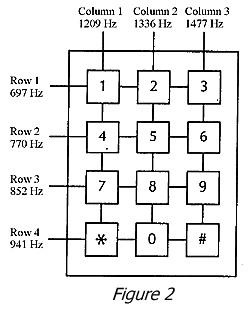Telephony Dialing and Signaling Tones