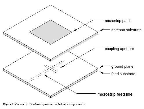 A Review of Aperture Coupled Microstrip Antennas