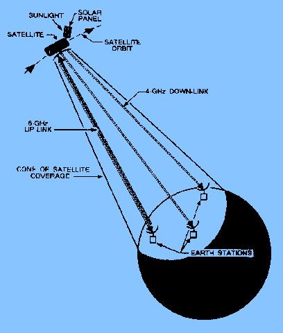 Antenna online course