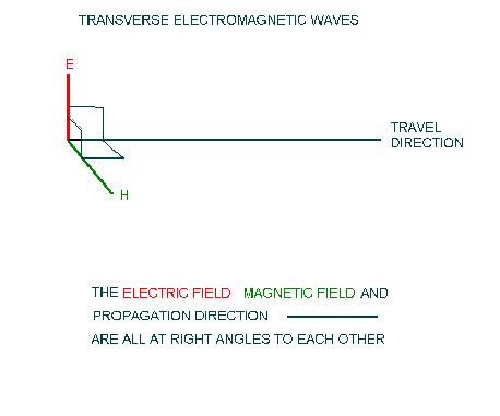 Antennas – some basic information