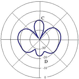 Basics of Dual-Polarized Antennas Tutorial