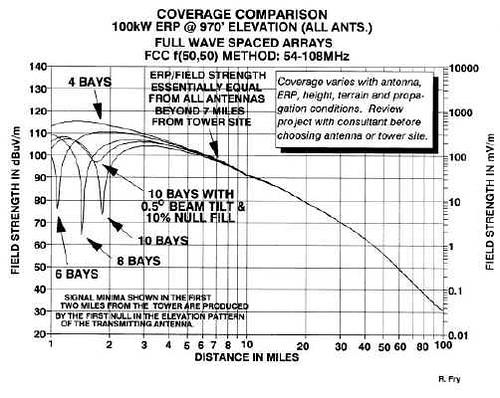 FM Antenna Configuration vs Performance