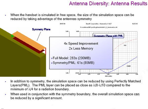 Smart Antenna Design