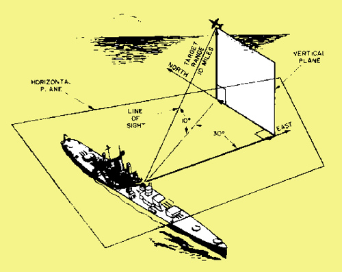 Microwave Antenna online course