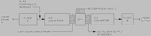 Filter Design Guide